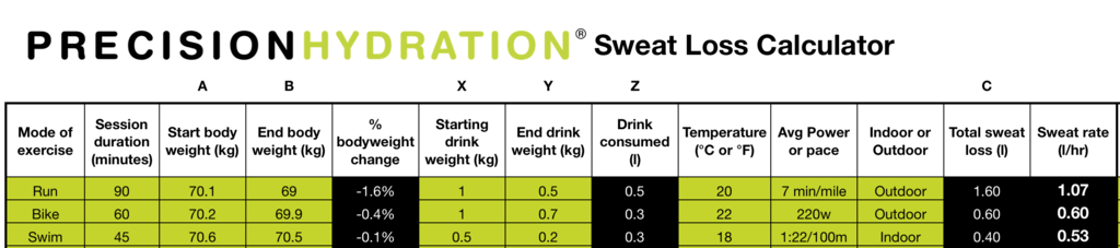 Table showing the measurements required to perform a sweat loss test